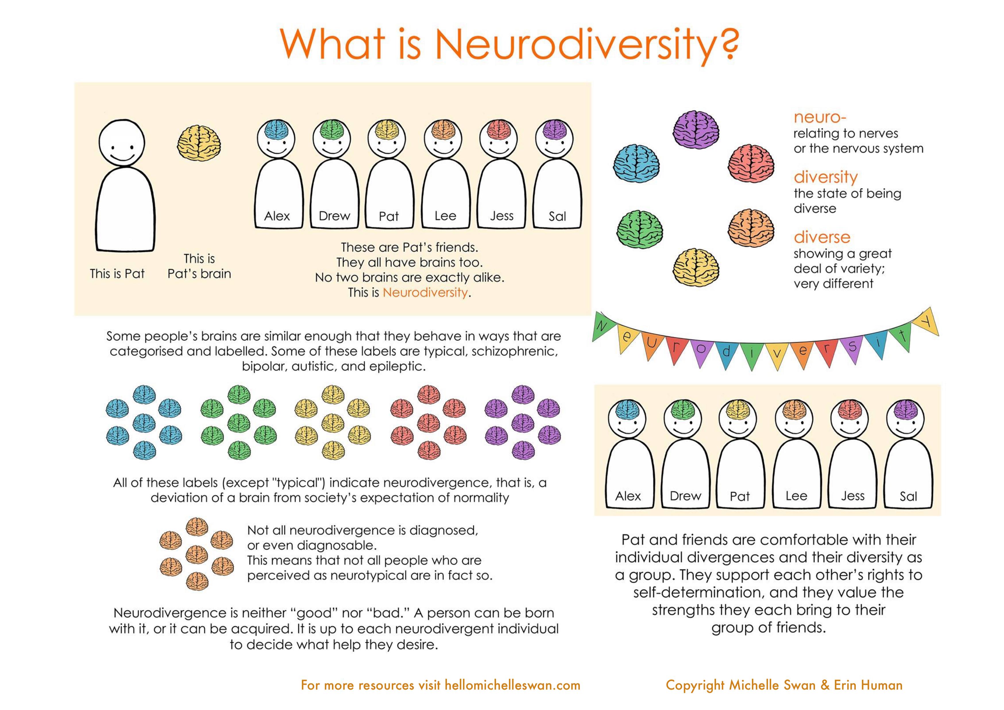 What is Neurodiversity? · Hello Michelle Swan